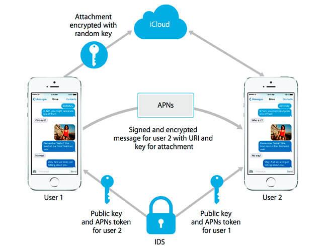 security-iOS