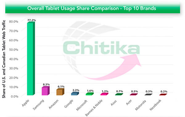 tablet_usage_share_1