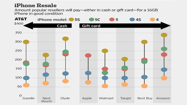 comparacion iphones