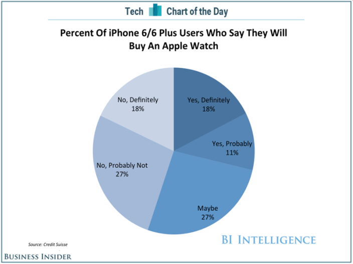apple-watch-encuesa
