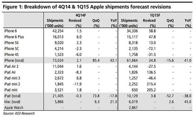ventas iphone 2014