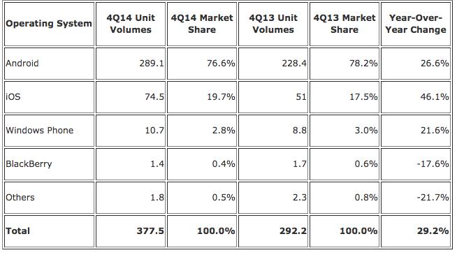 IDC-Q4-2014-Smartphones