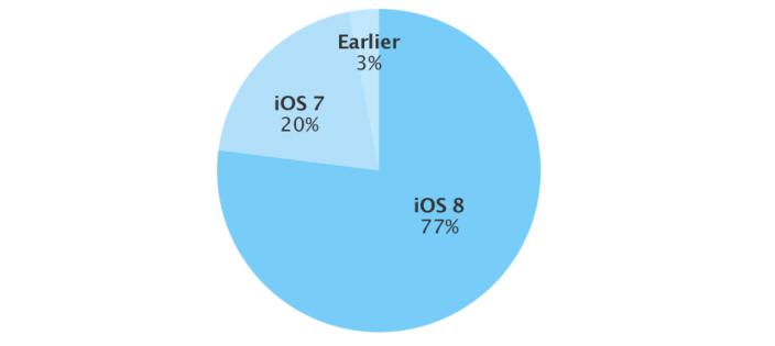 adopcion iOS marzo