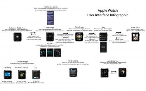 infografia apple Watch