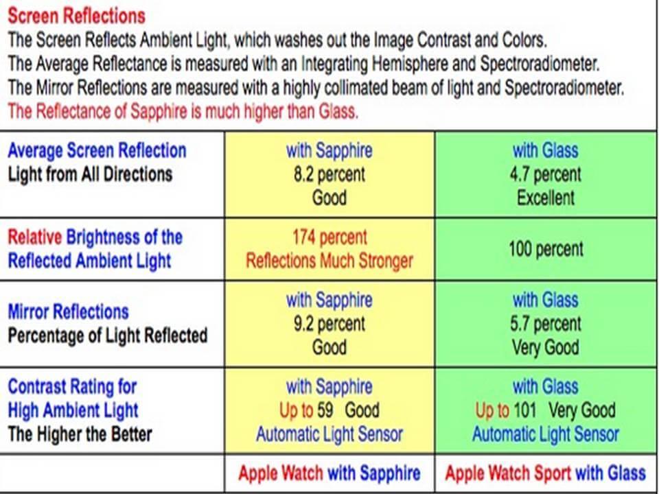 Gráfico de refletividad entre ambas pantallas