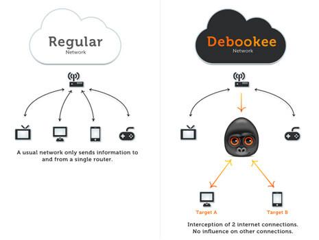 Debookee, intercepta mejor los paquetes en red