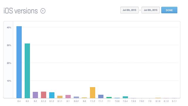 Cuentas de iOS 8.4 reportan un 40 de su uso después de una semana del lanzamiento - copia