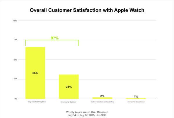 Encuesta---Clientes-de-Apple