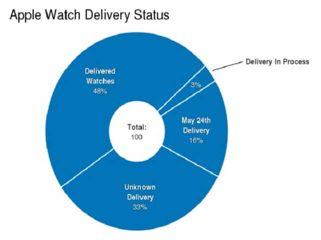 Estadisticas de entregas de los Apple Watch