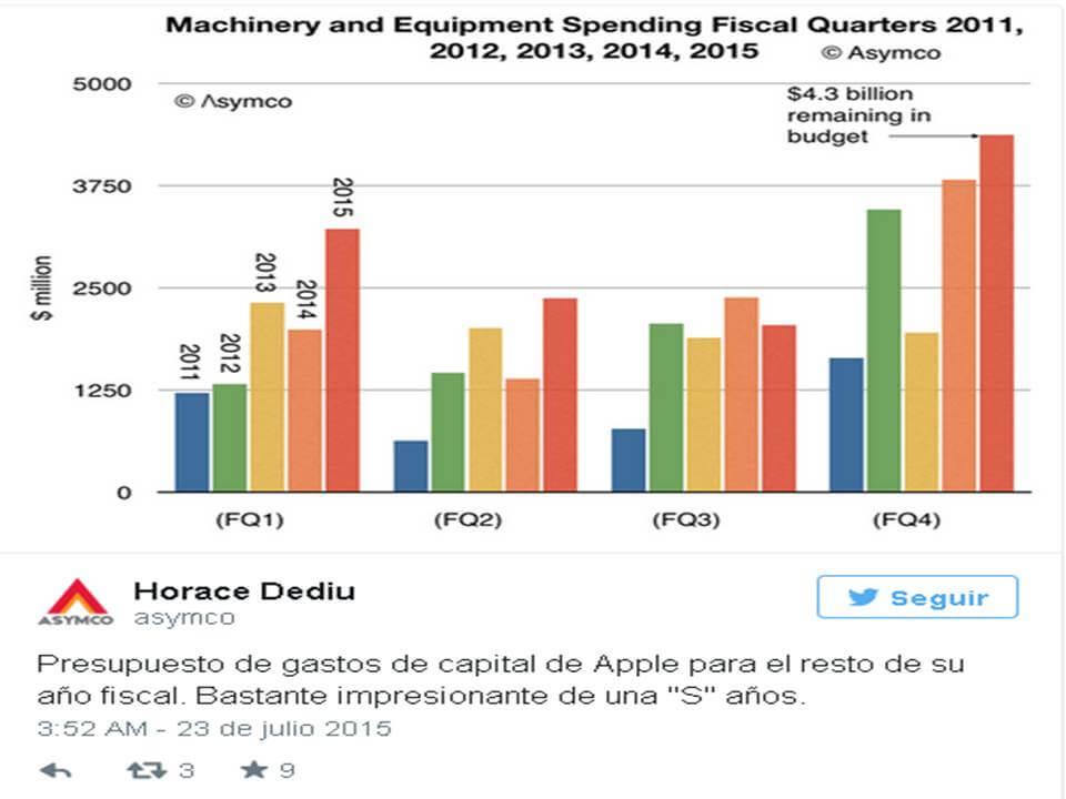 Horace Dediu dice que el gasto de Apple es 'impresionante'