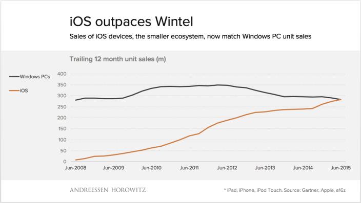 Por primera vez los dispositivos iOs superan en ventas a las PC's de Windows