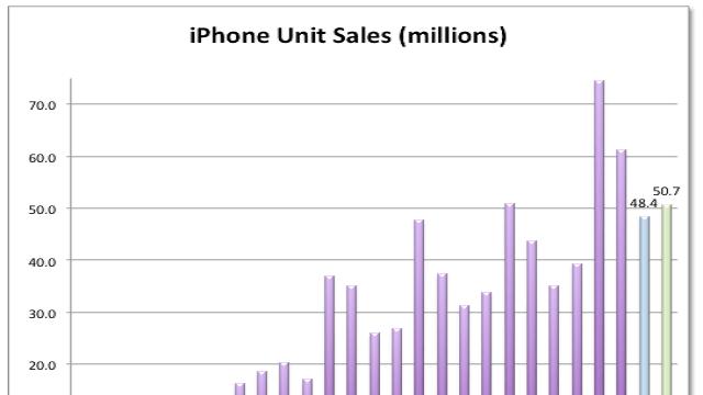 Ventas del iPhone siempre suelen caer para el mes de Junio