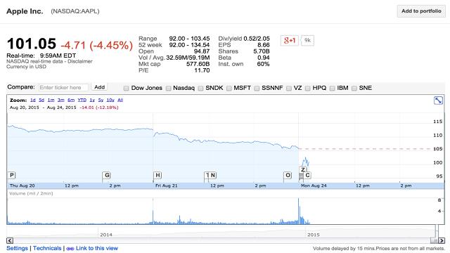 Acciones de Apple se abren por debajo de los US$100 dólares