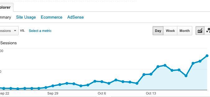 9to5Mac nos ha dado a informar sobre una gráfico que señala el porcentaje de lectores