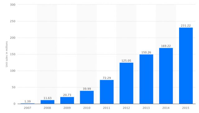 Unidades vendidas del iPhone de Apple en el 2015