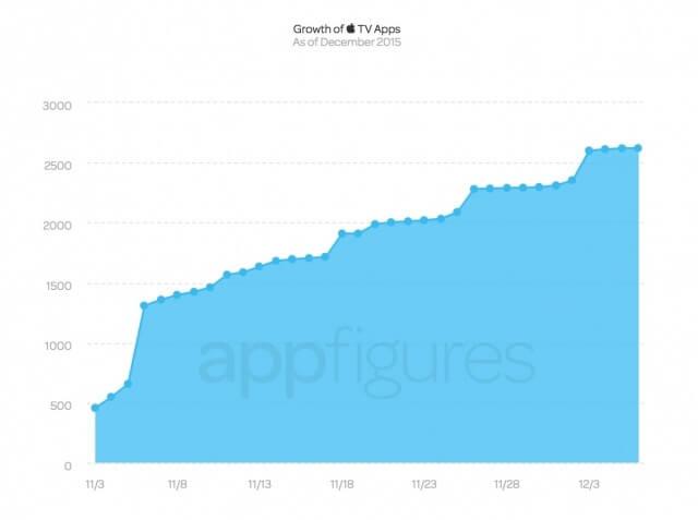 Gráfica del número de aplicaciones disponibles