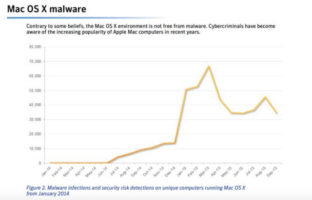 Predicen aumento en ataques cibernéticos contra productos Apple en el 2016