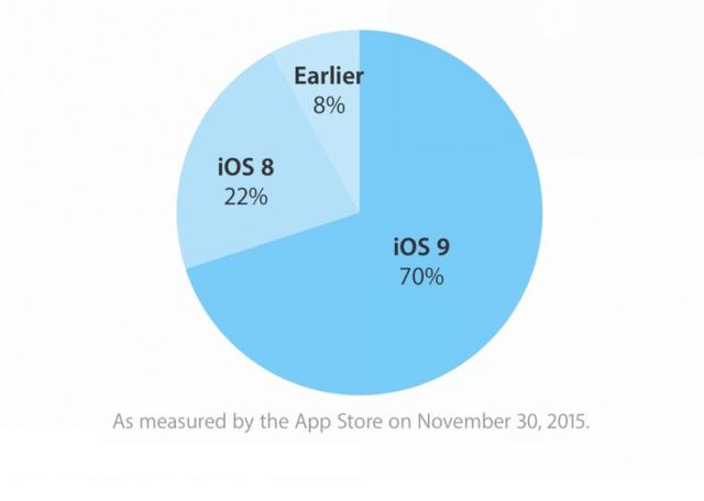 ios-9-70-porciento-app-store2
