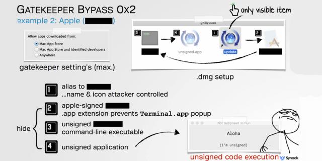 Gatekeeper Saltar Seguridad Malware