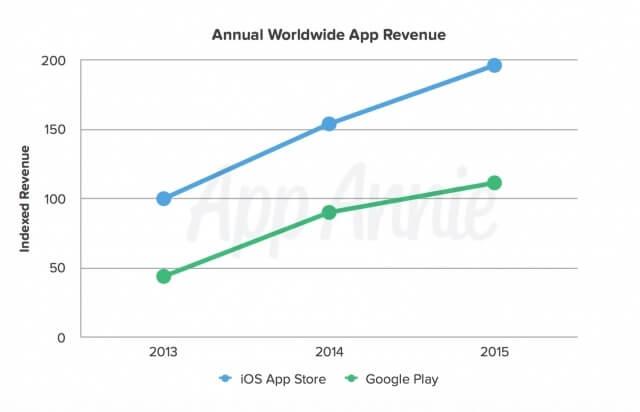 Google Play Store logró obtener el doble de descargas que la App Store durante el 2015