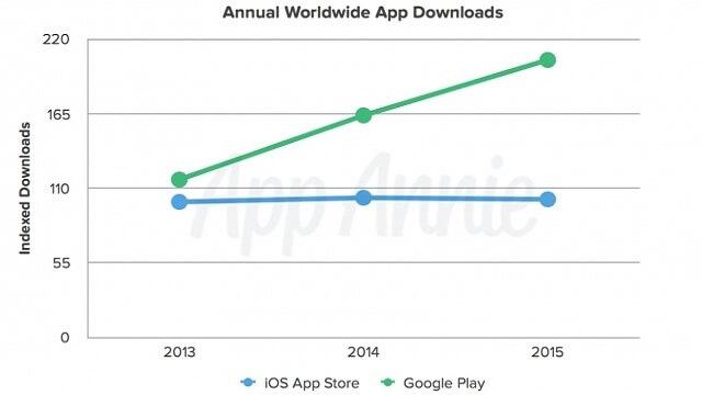 Google Play Store logró obtener el doble de descargas que la App Store durante el año pasado - copia