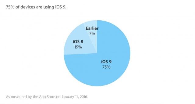 al menos un 75 de los usuarios ya se encuentran usando iOS 9