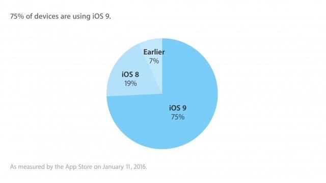 al menos un 75 de los usuarios ya se encuentran usando iOS 9 - copia
