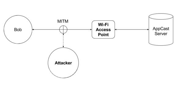 Cómo funciona la vulnerabilidad