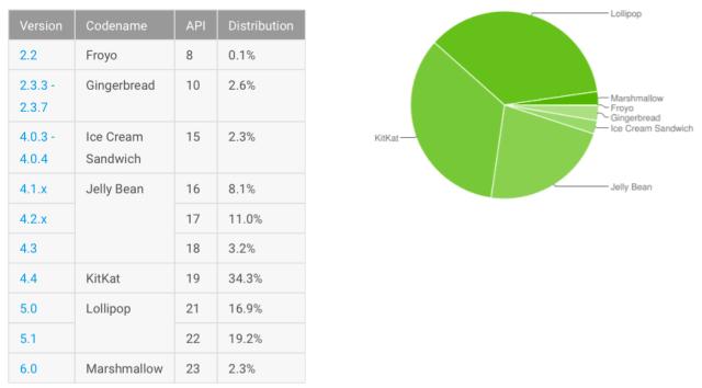en las recientes estadísticas mostradas por Android