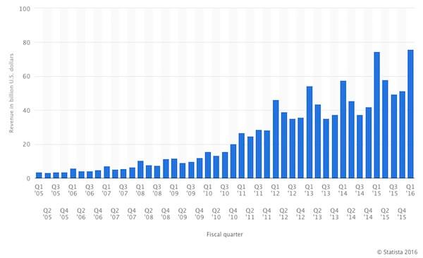 Apple-quarterly-revenue-2016