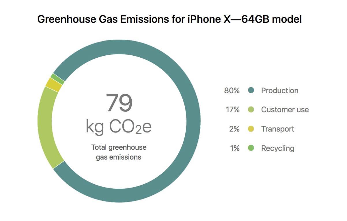 iPhone X Environmental