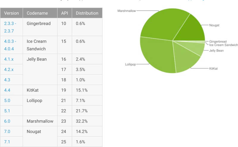 Aceptación de sistema operacional de Android