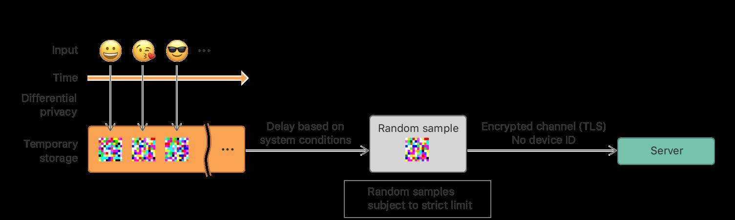 algoritmos de aprendizaje automático Apple